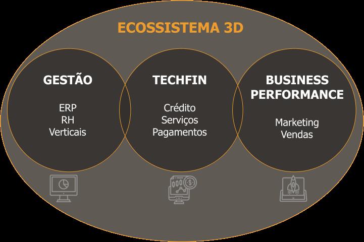Ecossistema3D